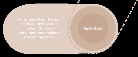 Schaubild Service