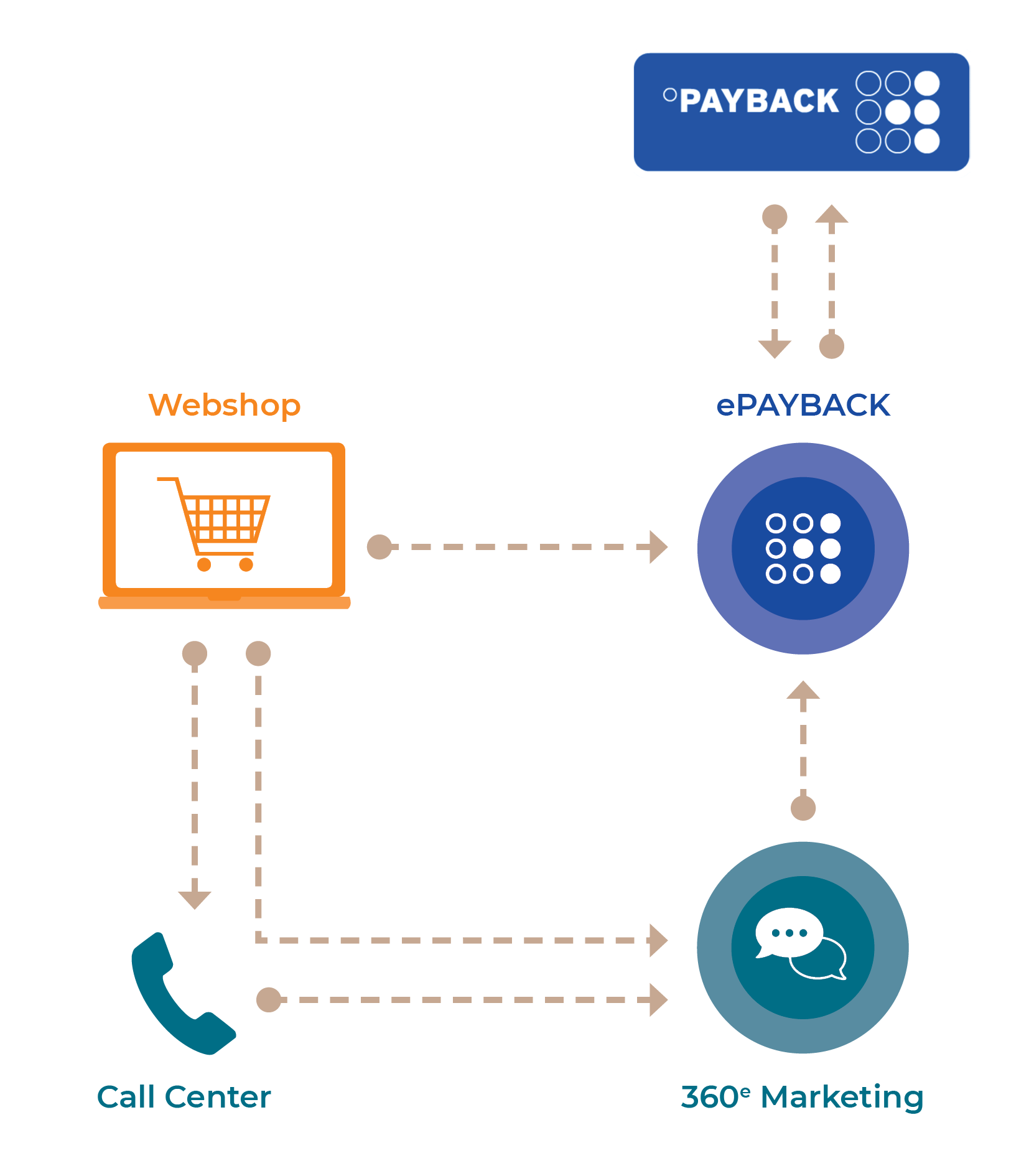 SMART App ePayback